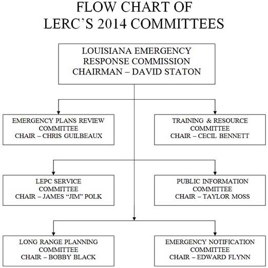 Chart of Committees